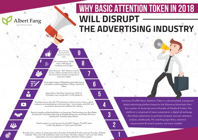 Infographic__Basic_Attention_Token_fangalbert.com