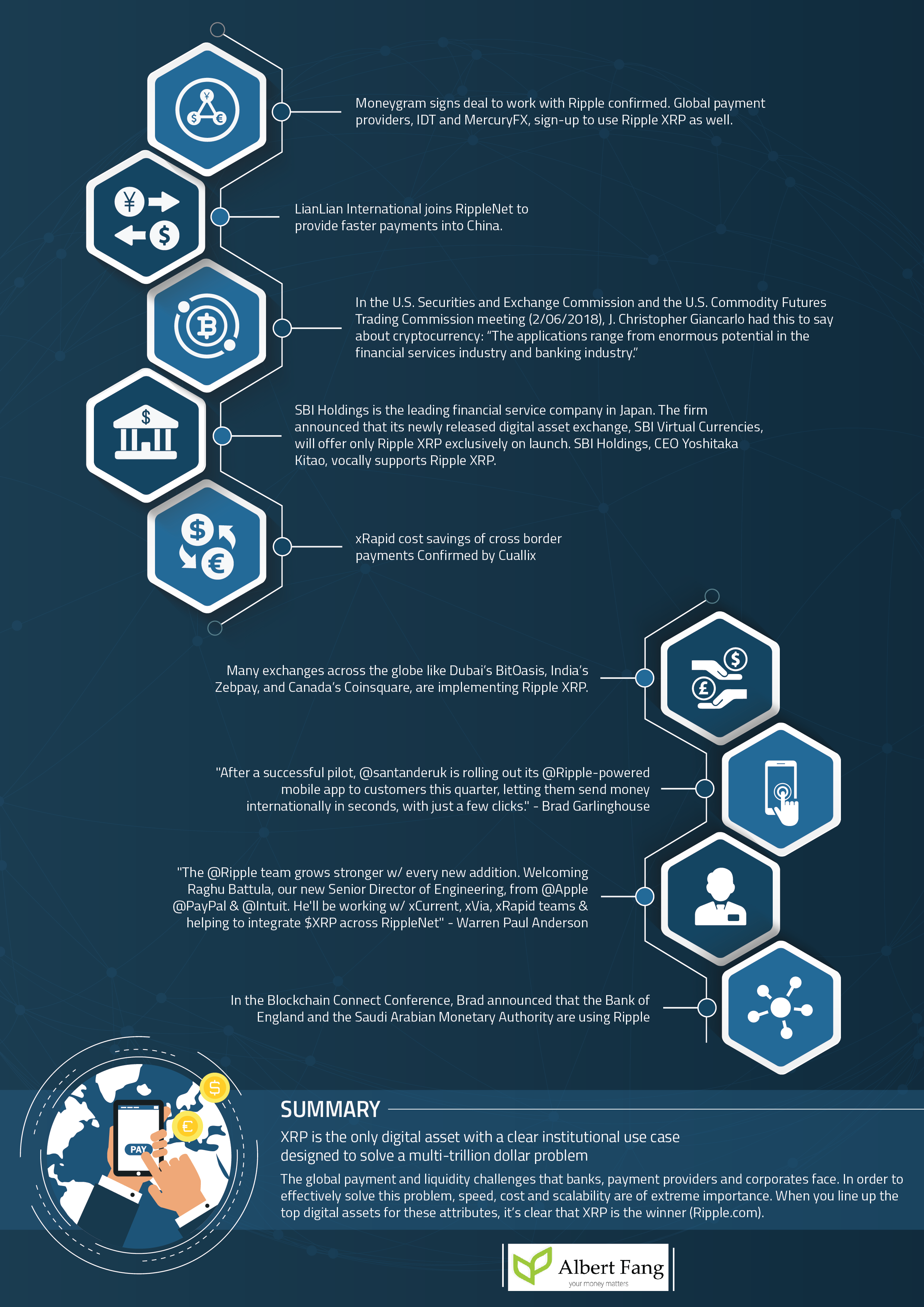 The Strong Case for Ripple XRP Infographic fangalbert.com