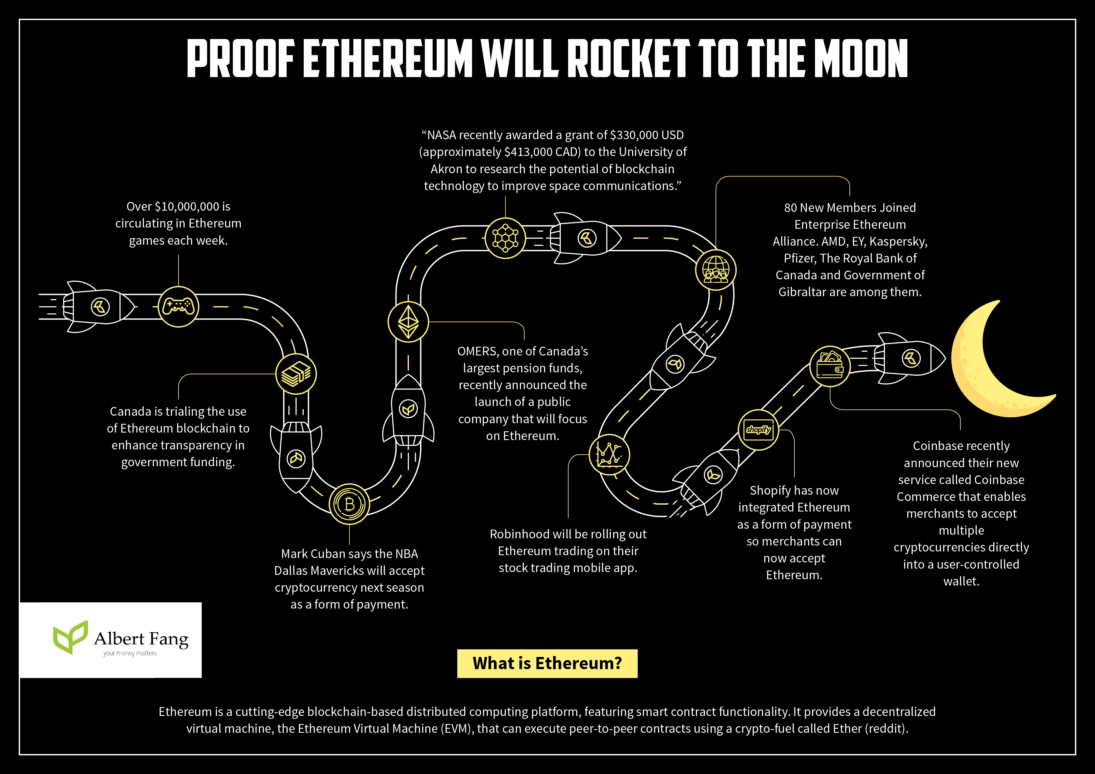 Proof Ethereum Will Rocket to the Moon (fangalbert.com)